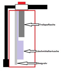 Zeichnung Schaumlöscher